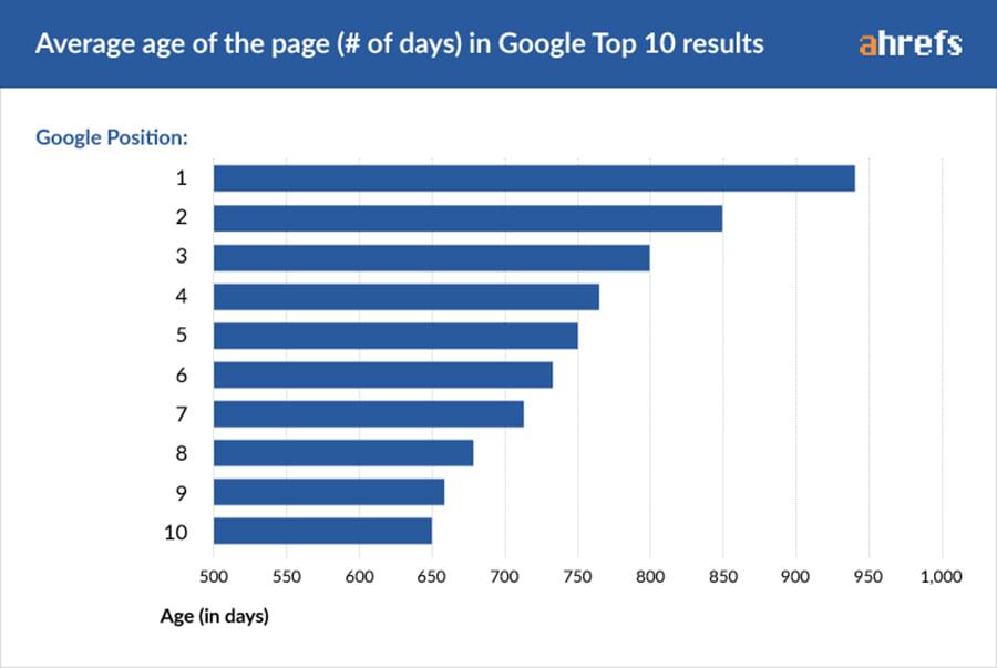Google seo ranking